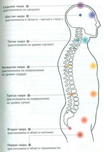 Чакры в теле